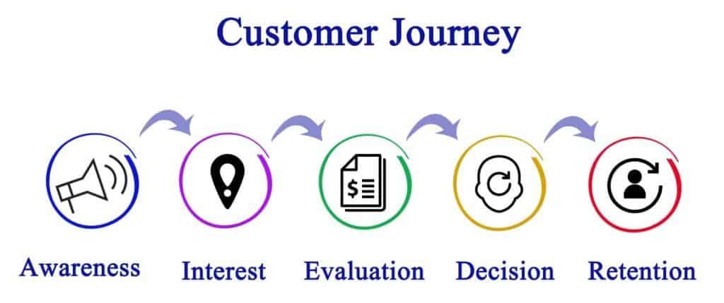 customer-journey-process