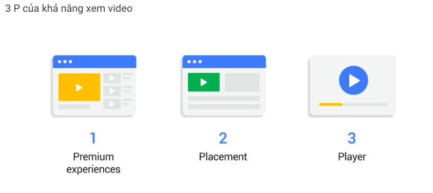 3P khả năng xem video