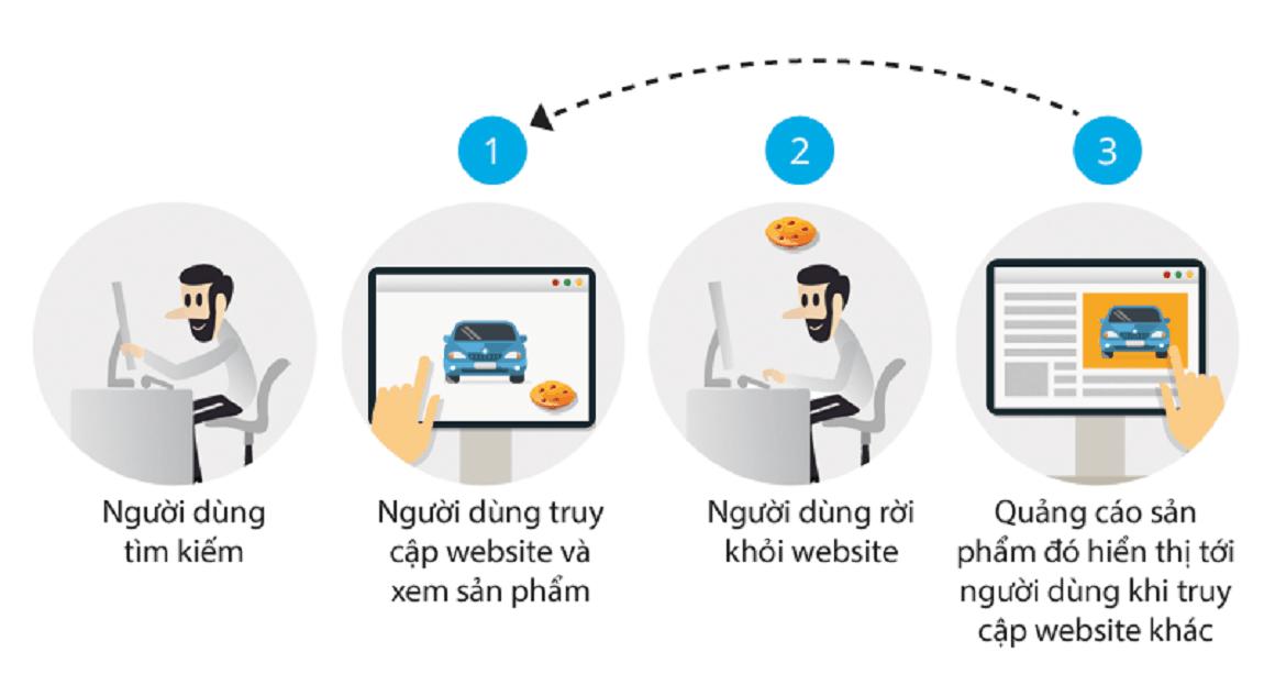 Hành trình chuyển đổi của khách hàng thông qua quảng cáo của google