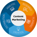 content marketing eqvn