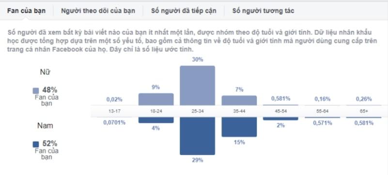 5 yếu tố giúp gia tăng tỷ lệ chuyển đổi cho bài đăng Facebook3