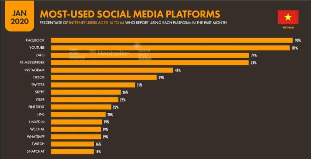 Tổng quan Quảng cáo Facebook: Những điều cần biết về Facebook Ads
