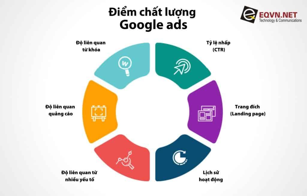 Google ads quality score - Điểm chất lượng google ads
