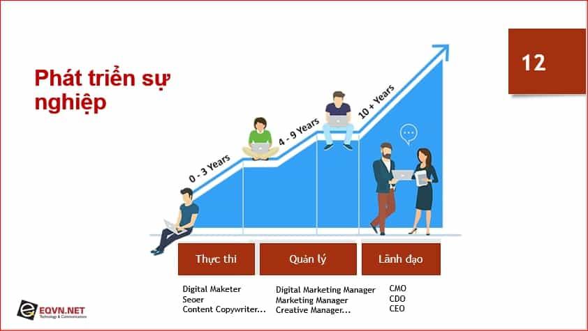 Sự nghiệp Digital Marketing