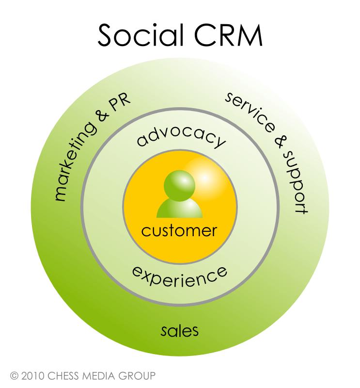 trọng tâm của Social CRM