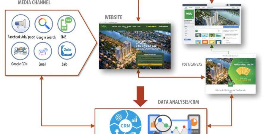 tài liệu hệ thống Digital Marketing